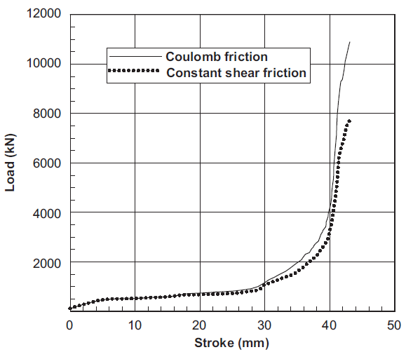 Effect of friction laws on metal forming simulations – A